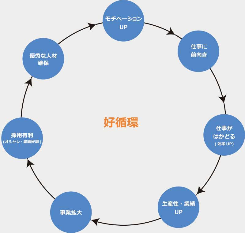好循環のイメージ